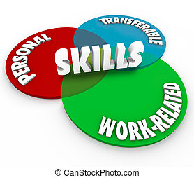Skills word on a venn diagram of three intersecting circles showing the words Personal, Transferable and Work Related to illustrate the different skillsets required by employers on your resume to discuss in an interview for a job
