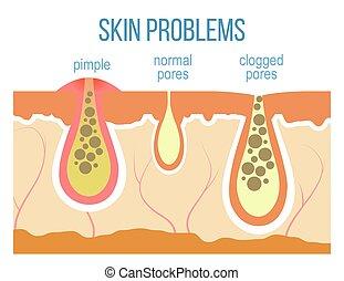 Skin pores close up