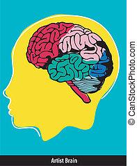 slaglängder, hjärna, artist, måla