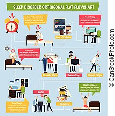 Sleep Disorder Orthogonal Flowchart