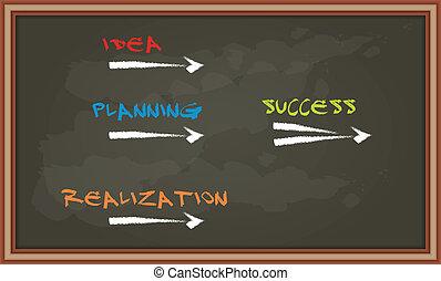 sleutels, chalkboard, succes