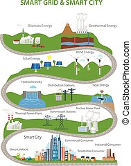 Smart City and Smart Grid concept Smart grid devices in a...