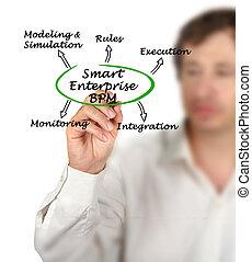 Smart Enterprise BPM