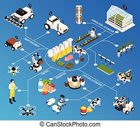 Smart Farm Flowchart