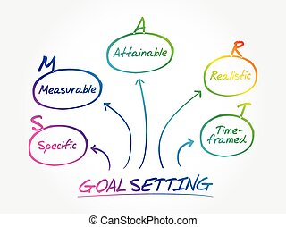Smart goal setting acronym diagram