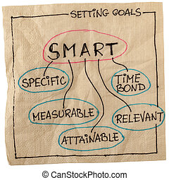 smart goal setting - SMART (Specific, Measurable, Attainable...