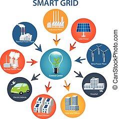 Smart Grid concept