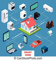 Smart home iot internet of things control comfort and security isometric flowchart icon poster abstract vector illustration