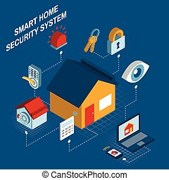 Smart home security system isometric poster - Smart home ...