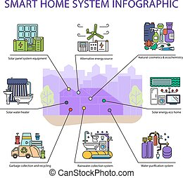 Smart home system infographic in flat design. Detailed...