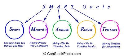 smart, mål