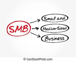 SMB - Small and Medium-Sized Business acronym, business concept background