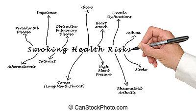 Smoking health risk
