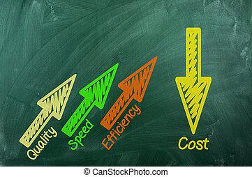 snelheid, kosten, kwaliteit, doelmatigheid