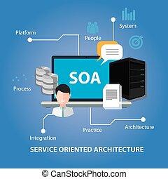 soa, serviço, oriented, arquitetura