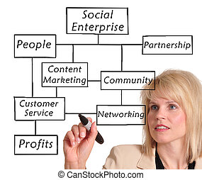 Social enterprise - Businesswoman drawing a social...