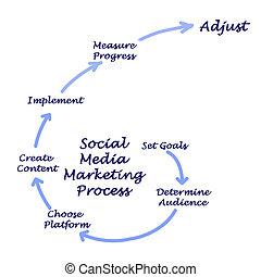 social, média, stratégie, commercialisation