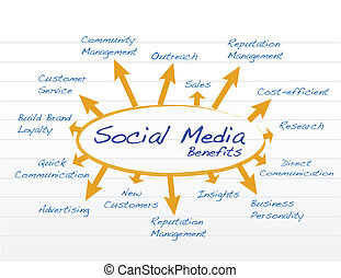 social media benefits diagram model illustration
