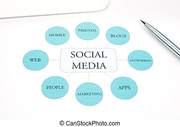 Social Media business concept flow chart. Pen, touchpad on background