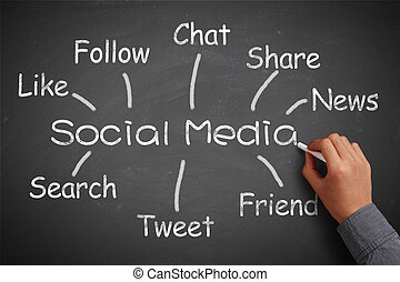 Social Media Concept Blackboard With Businessman Hand