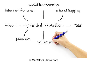 Social Media Diagram Writing Hand