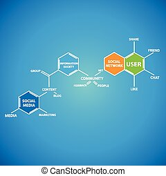 Social Media essential elements shown in chemical structure