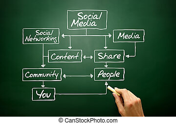 SOCIAL MEDIA flow chart concept, business strategy