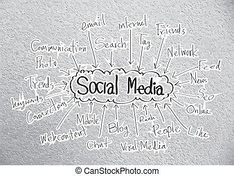Social Media idea design