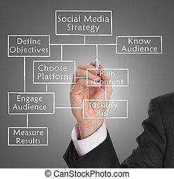 Social media strategy - Businessman drawing social media...