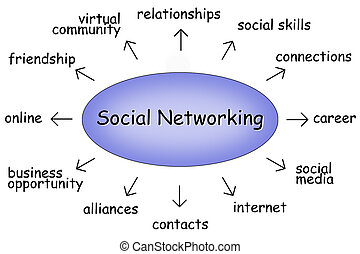 social networking diagram
