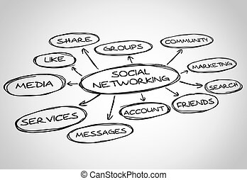 Social networking draw - Social networking bubbles draw on...