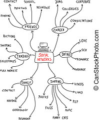 Social networks - mind map. Handwritten graph with important factors in online web communities.