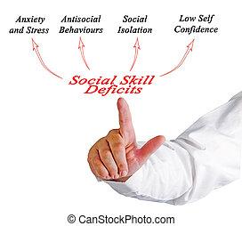 social, skicklighet, deficits