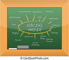 sociale, media, mente, mappa, lavagna