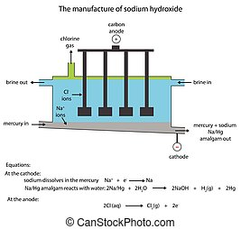 Sodium hydroxide manufacture in the mercury cell - Labelled...