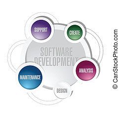 software, desenvolvimento, círculo, ciclo, ilustração