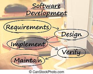 Software Development Diagram Shows Design Implement Maintain...