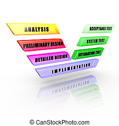 Software development V-Model: Phases and levels of a...