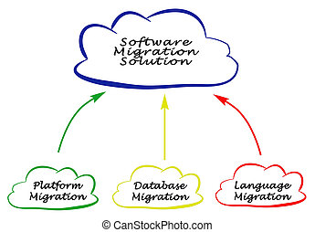 Software Migration Solution