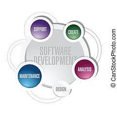 software, ontwikkeling, cirkel, cyclus, illustratie