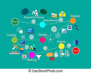 software, ontwikkeling, levenscyclus