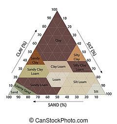 Soil Chart - Illustration of soil chart percent category...