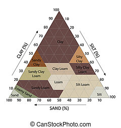 Soil Chart - Illustration of soil chart percent category...