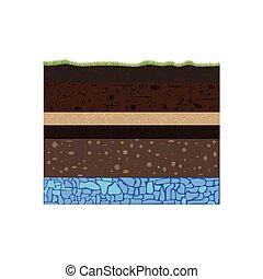 sol, formation, eaux souterraines