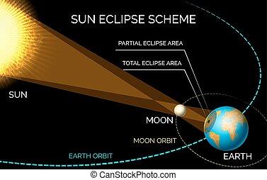 Sun and moon orbiting eclipse scheme