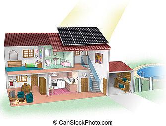 solar energy - casa con placa solar
