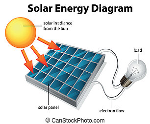 Solar Energy Diagram - Illustration showing the diagram of...