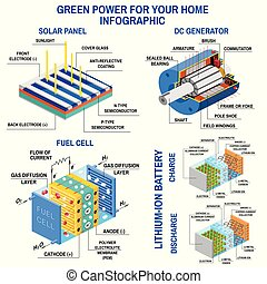 Solar panel, Dc generator, fuel cell and lithium battery.