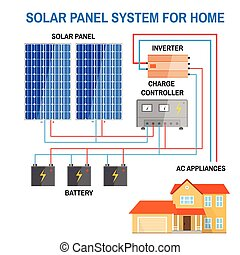 Solar panel system for home. Renewable energy concept. ...