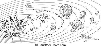 Solar system doodle sketch